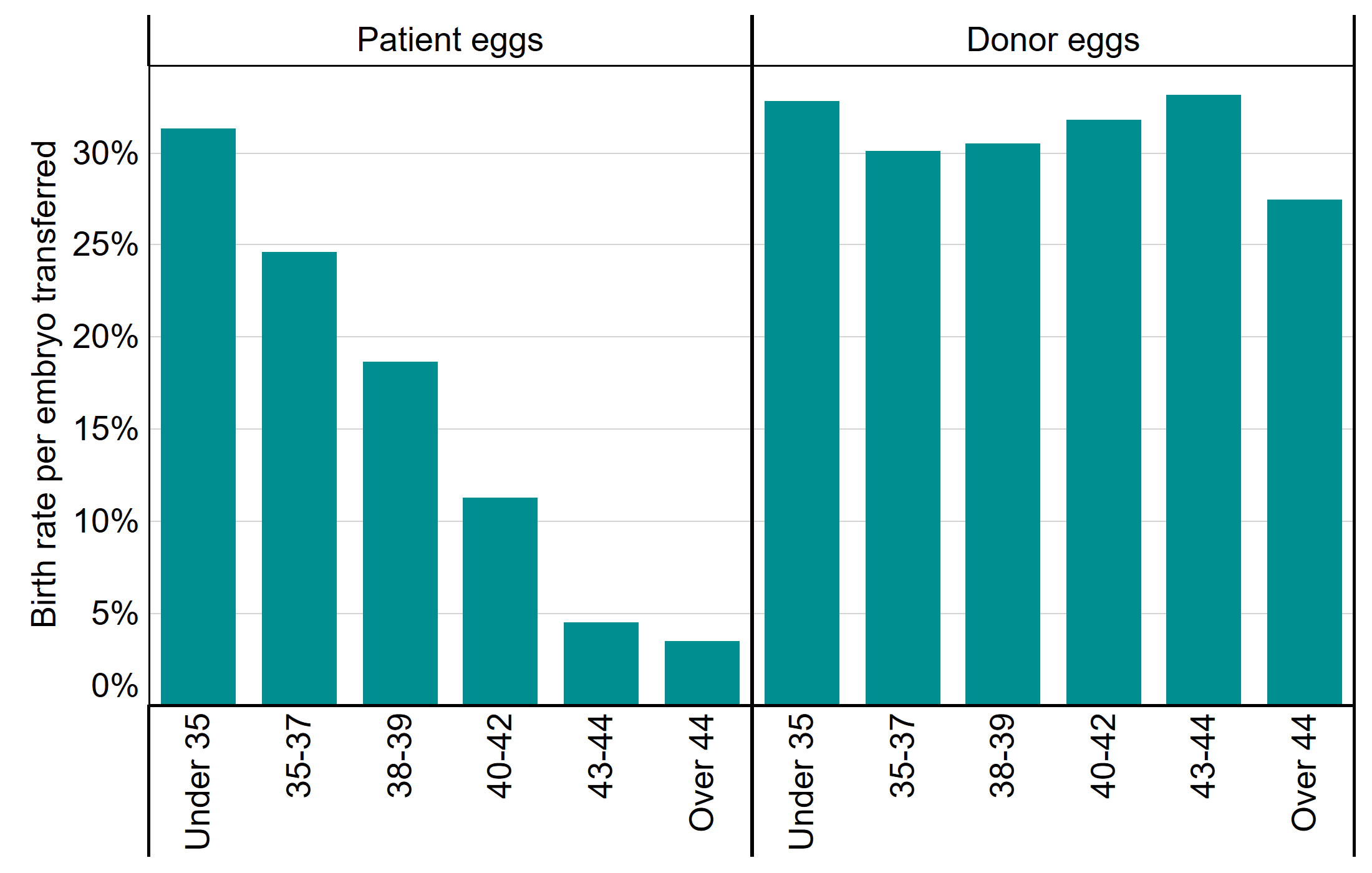This bar chart shows the live birth rate per embryo transferred by patient age bands and source of egg (patient eggs or donor eggs). This chart shows that when using patient eggs, live birth rates per embryo transferred decrease with age from over 30% for patients under 35 to below 5% for patients 43 and over. When using donor eggs live birth rates per embryo transferred are similar for all age groups and remains above 25% per embryo transferred.