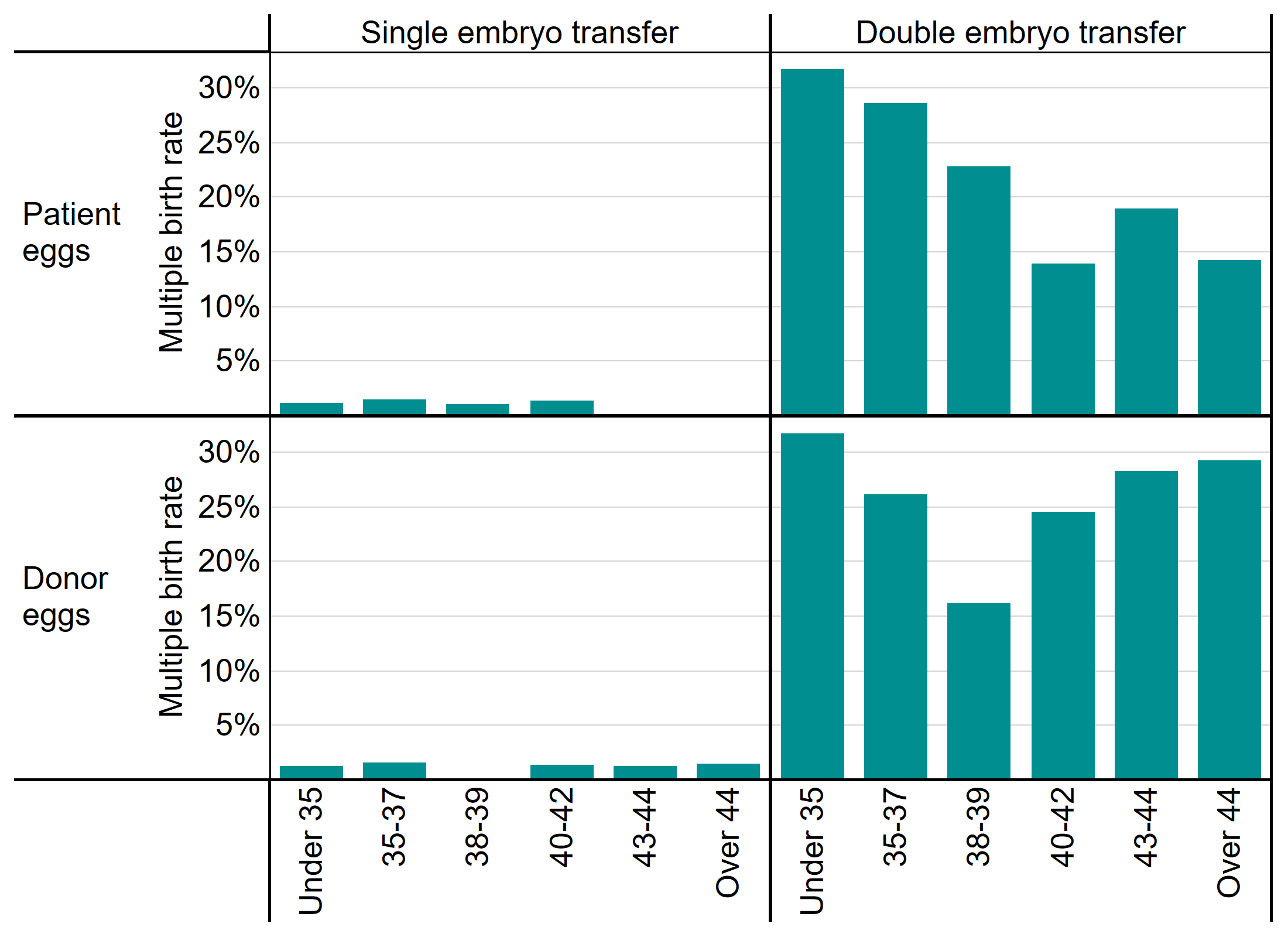 This bar chart shows the multiple birth rate in IVF treatment cycles by patient age bands, egg source (donor eggs or patient eggs) and the number of embryos transferred (one or two). Multiple birth rates for single embryo transfers are between 0% and 2% for all age groups and egg sources. Multiple birth rates for double embryo transfers are highest for younger patients when patient eggs are used at about 31% for patients under 35, decreasing to about 13% for patients over 44 years of age. For double embryo transfers using donor eggs, the highest multiple birth rates are seen with the youngest and oldest patients, with patients under 35 having a multiple birth rate around 31% and patients over 44 having a multiple birth rate of about 29%.
