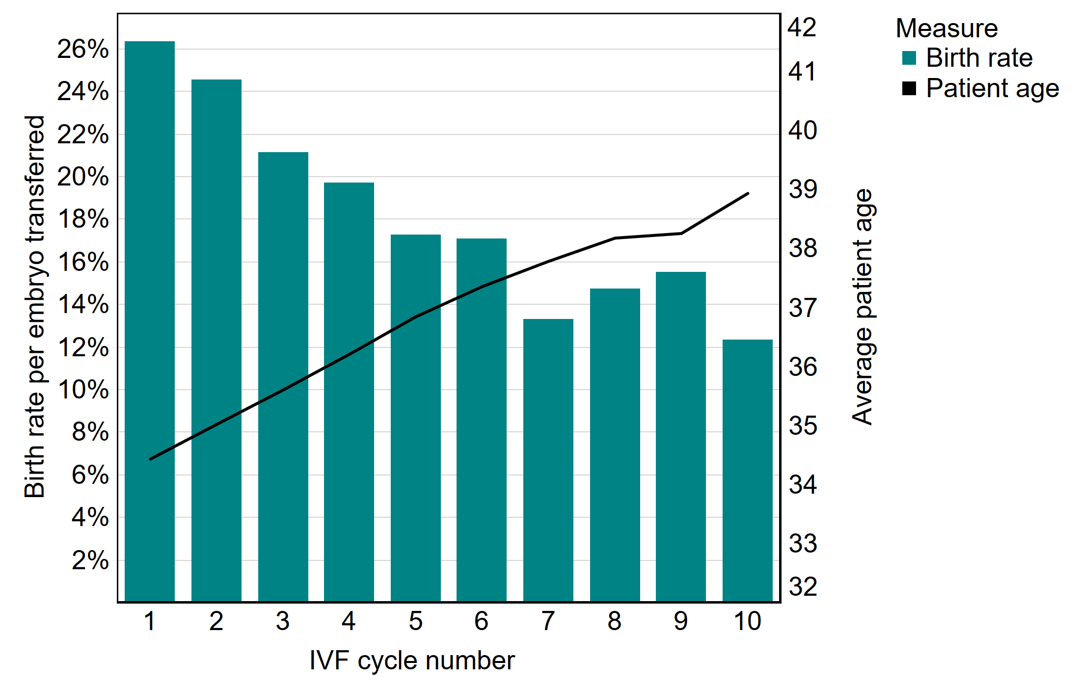 This combination chart shows the live birth rates per embryo transferred by IVF cycle number in 2018 in bars with average patient age overlayed in a line. The graph shows that the live birth rate per embryo transferred decreases by IVF cycle number, while the average patient age increases. The first three IVF cycles have a live birth rate above 20% per embryo transferred and it slowly drops as cycle number increases to about 14% for patients on their 10th IVF cycle. The average age for patients increases from just below 35 years of age on the first IVF cycle to almost 39 on the 10th cycle.